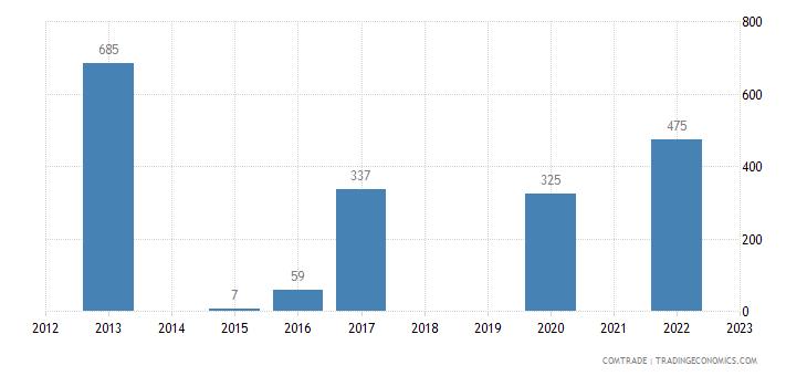 brazil imports kazakhstan other articles iron steel