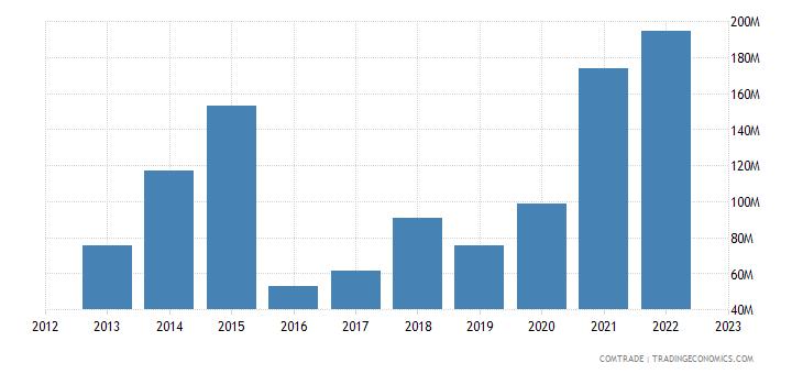 brazil imports kazakhstan