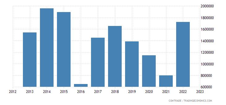brazil imports kenya