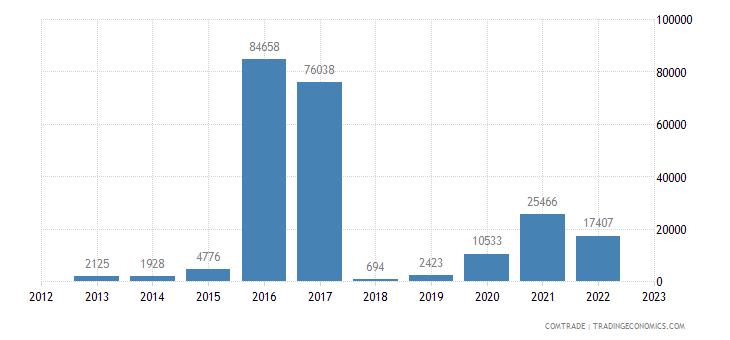 brazil imports kyrgyzstan