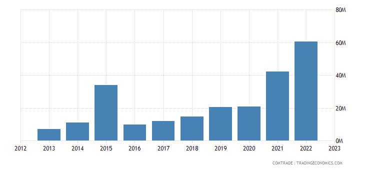brazil imports latvia