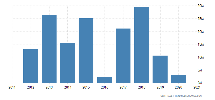 brazil imports lebanon