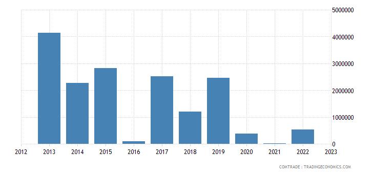 brazil imports liberia