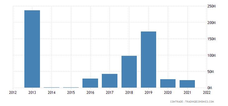 brazil imports libya