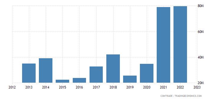 brazil imports lithuania
