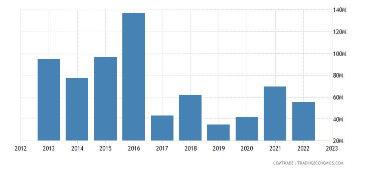 brazil imports luxembourg