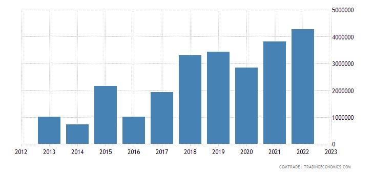 brazil imports madagascar