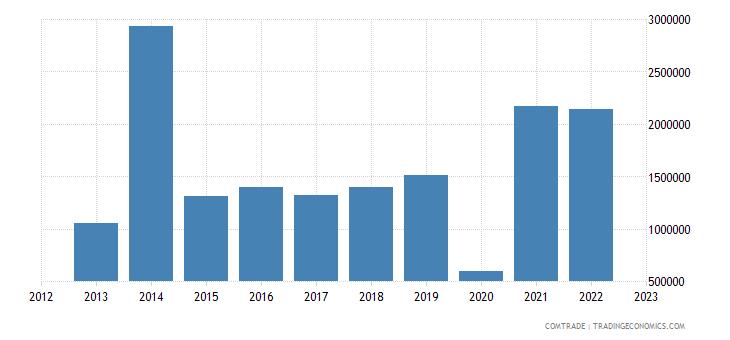 brazil imports malawi