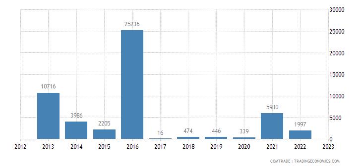 brazil imports maldives