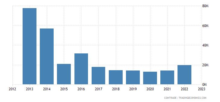 brazil imports malta