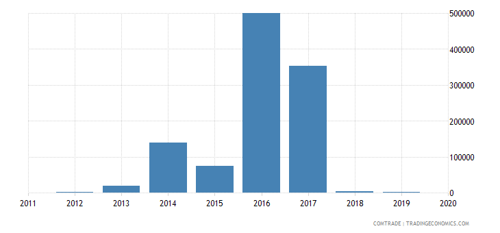 brazil imports mauritania