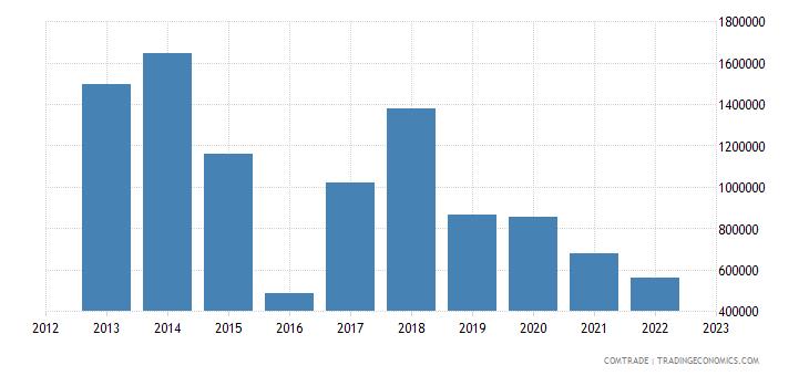 brazil imports mauritius