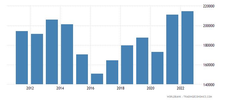 brazil imports merchandise customs constant us$ millions seas adj  wb data