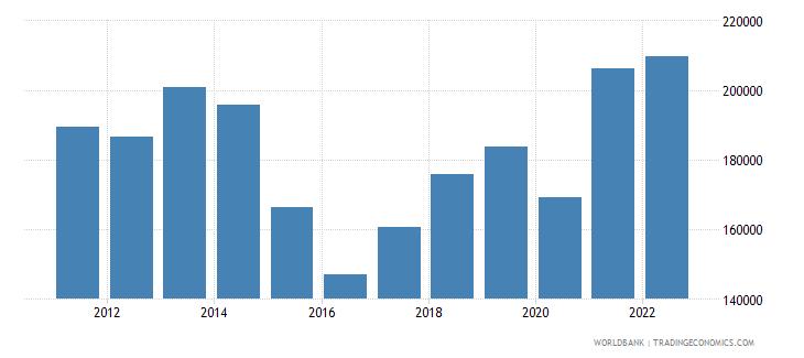 brazil imports merchandise customs constant us$ millions wb data