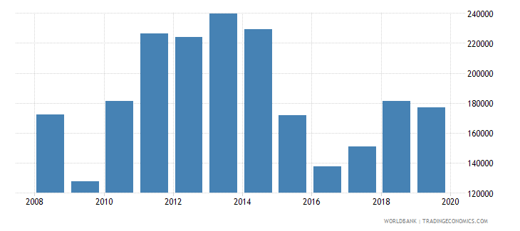 brazil imports merchandise customs current us$ millions seas adj  wb data