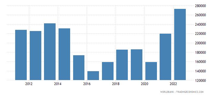 brazil imports merchandise customs current us$ millions wb data