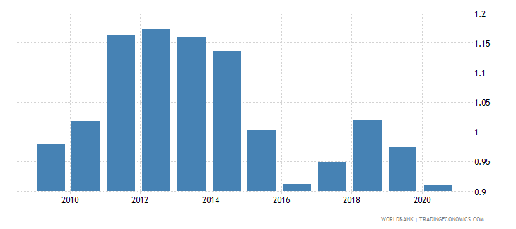 brazil imports merchandise customs price us$ seas adj  wb data