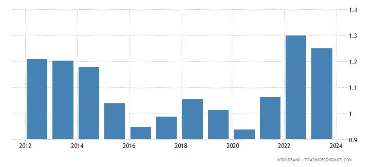 brazil imports merchandise customs price us$ wb data