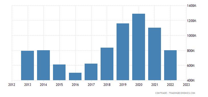 brazil imports miscellaneous articles base metal