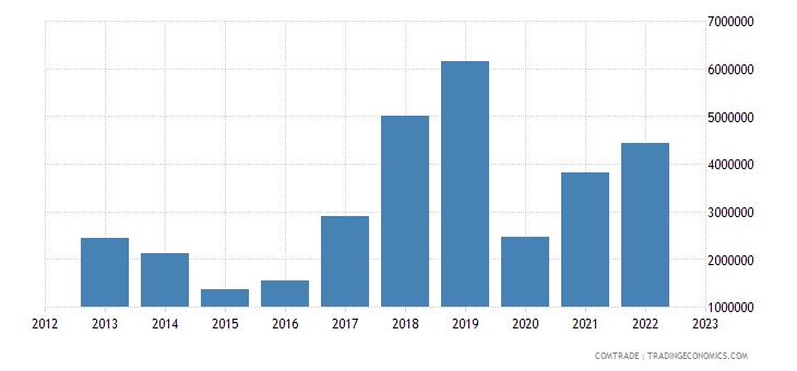 brazil imports moldova