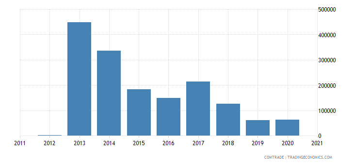 brazil imports montenegro
