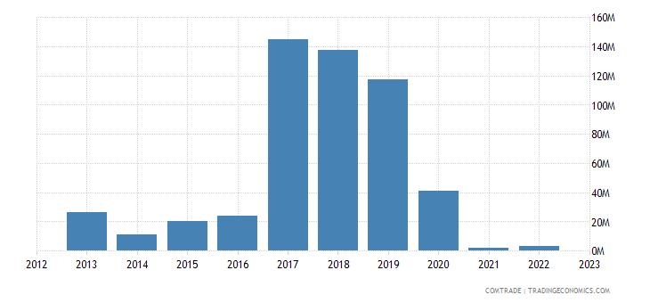 brazil imports mozambique