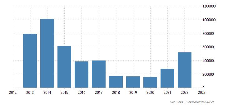 brazil imports nepal