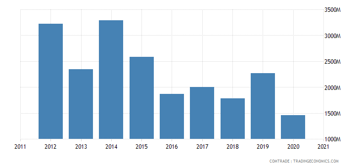 brazil imports netherlands