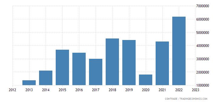 brazil imports nicaragua