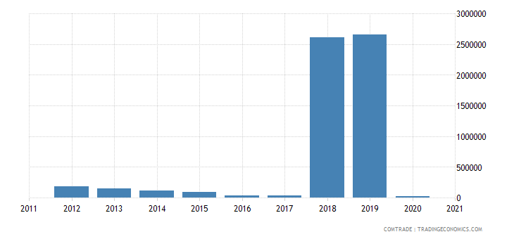 brazil imports niger