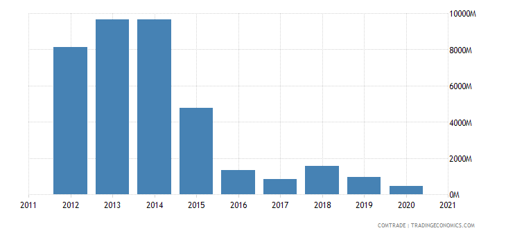 brazil imports nigeria
