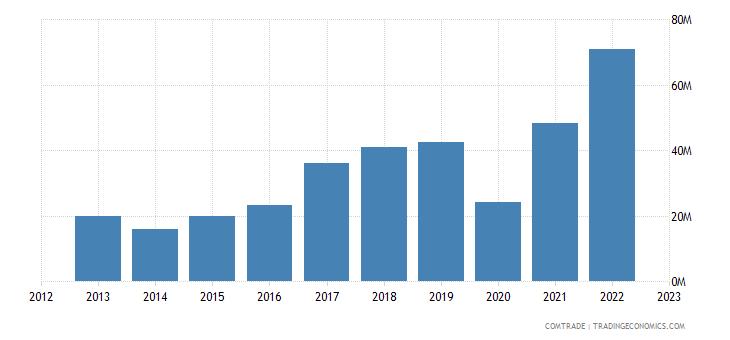 brazil imports norway iron steel