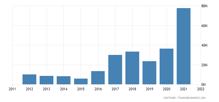 brazil imports norway nickel