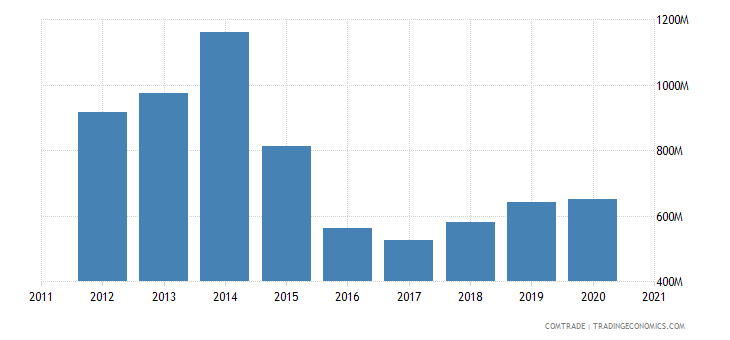 brazil imports norway