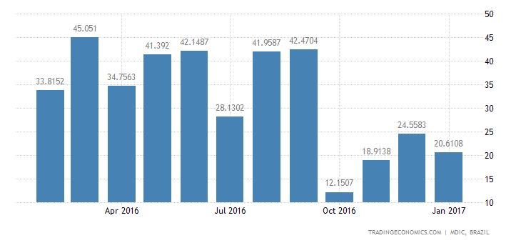 Brazil Imports of Capital Gds - Fixed Equipment F