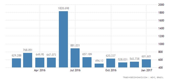 Brazil Imports of Capital Gds - Industrial Machin