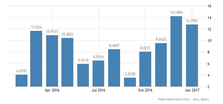 Brazil Imports of Capital Gds - Machines & Tools