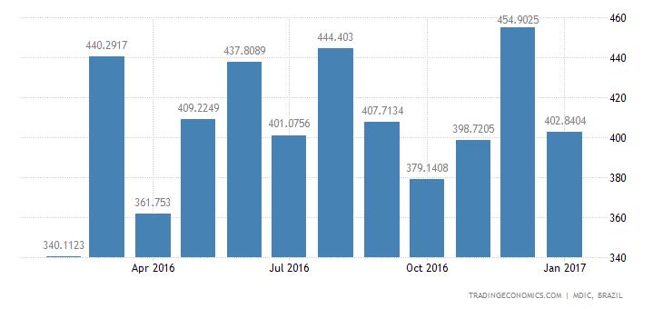 Brazil Imports of Capital Gds - Office & Scientif