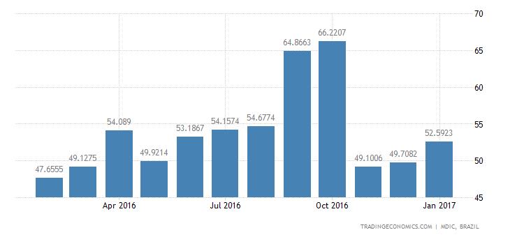 Brazil Imports of Capital Gds - Tools