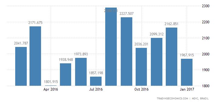 Brazil Imports of Consumer Goods