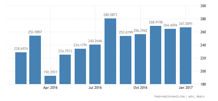 Brazil Imports of Durables - Articles of Adornmen