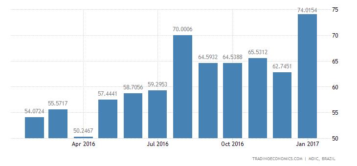 Brazil Imports of Durables - Durables, Parts & Sp
