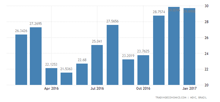 Brazil Imports of Durables - Household Appliances
