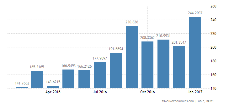 Brazil Imports of Durables - Machines & Apparatus