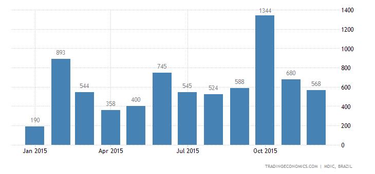 Brazil Imports of Fuels & Lubricants - Petroleum
