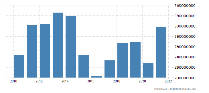 brazil imports of goods and services bop us dollar wb data