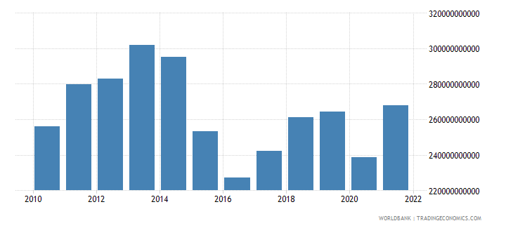 brazil imports of goods and services constant 2000 us dollar wb data
