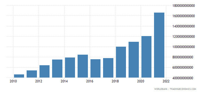 brazil imports of goods and services current lcu wb data