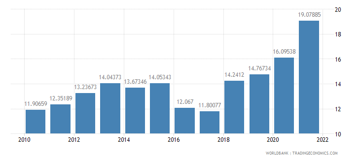 brazil imports of goods and services percent of gdp wb data