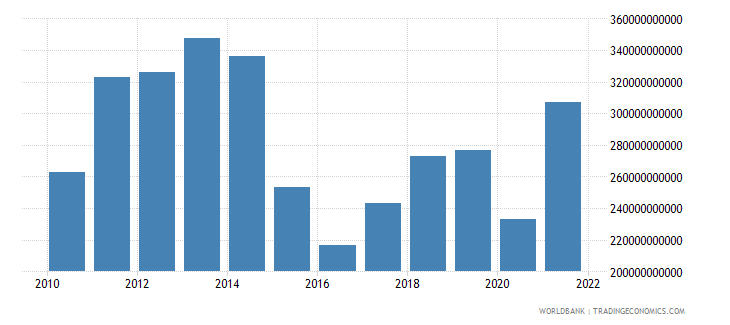 brazil imports of goods and services us dollar wb data